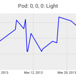 Graph of random sensor data over a 1-month interval